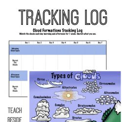 Cloud Formations- With Printable Chart