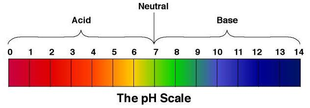 pH Color indicator